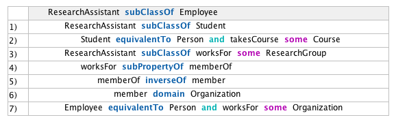 A justification for ReseachAssistant subClassOf Employee